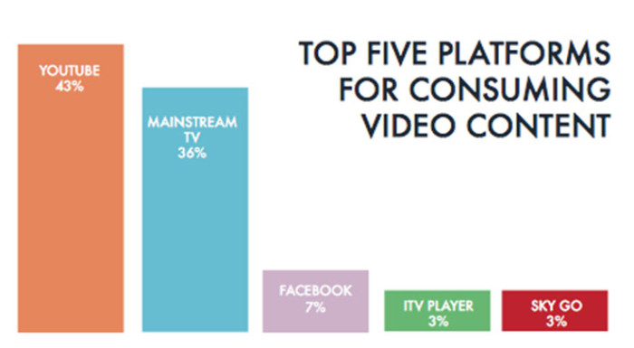 Video ad research report
