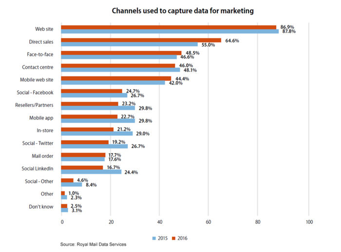 customer data