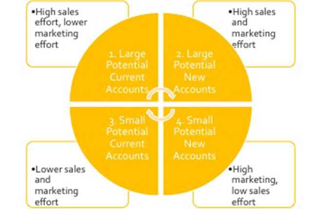 account-based growth