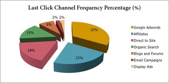 ideal customer journey, maximum basket revenue