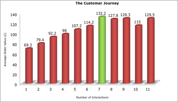 ideal customer journey