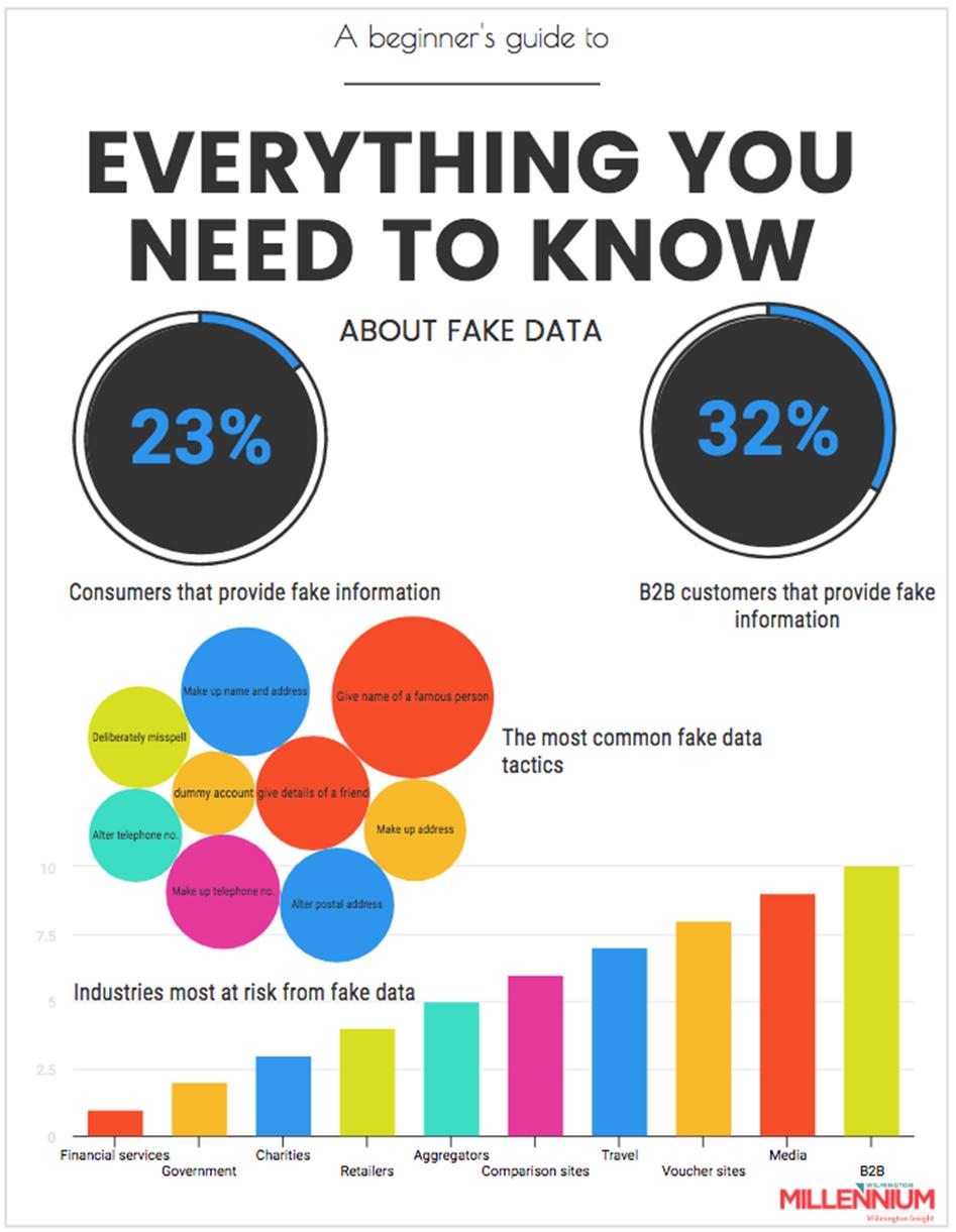 fake data