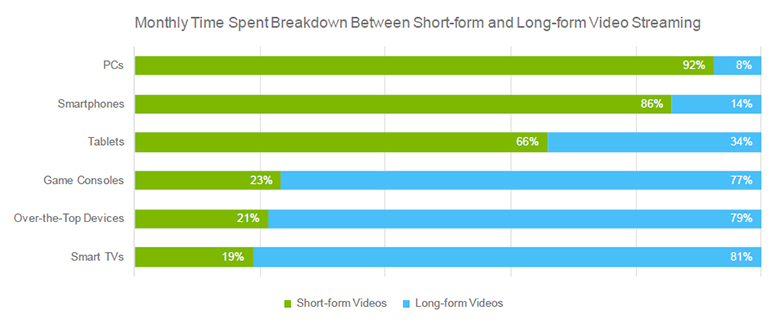 online video consumer