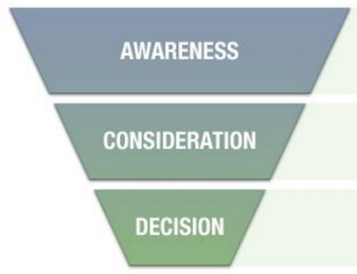 marketing funnel acronyms