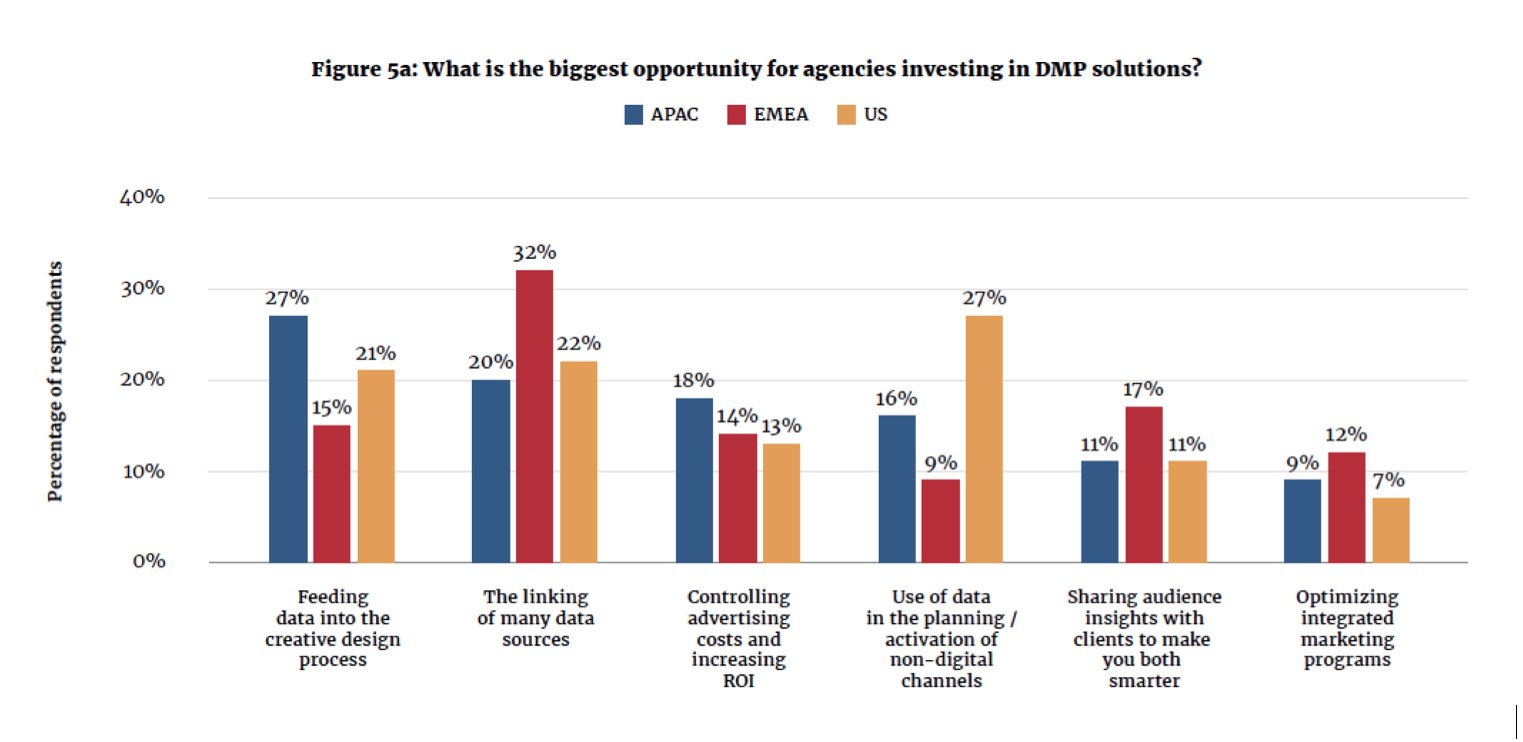 New report: EMEA agencies using DMPs to serve clients, win new business