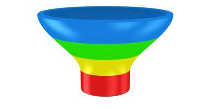 marketing funnel The customer experience article
