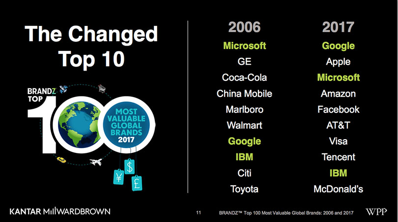 Brands Show Potential