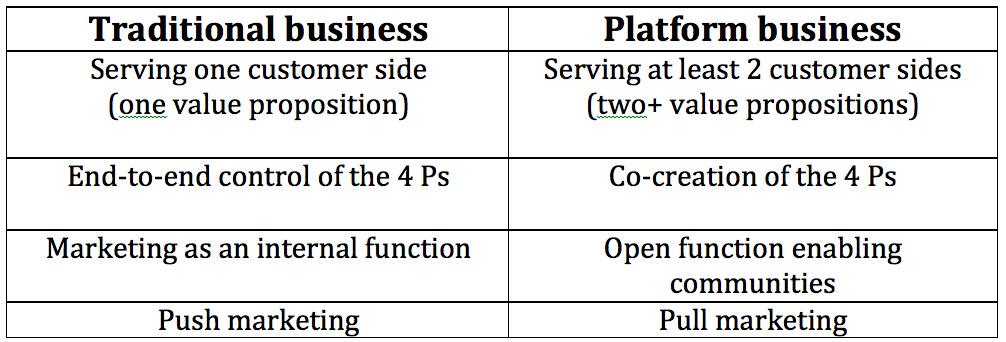 platform marketing
