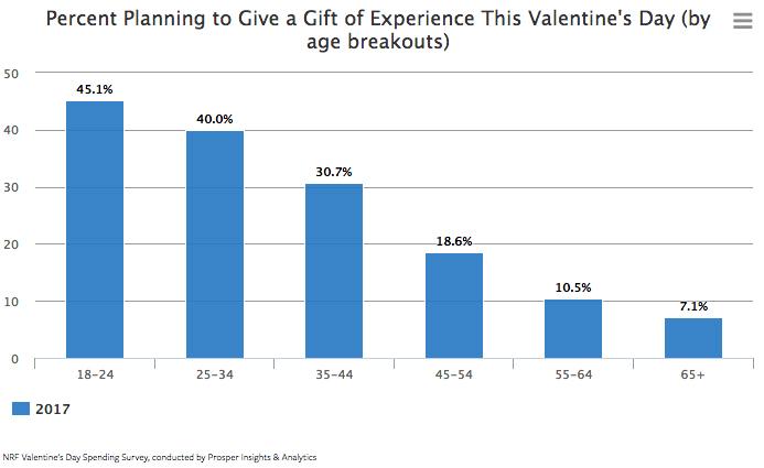 Valentines data