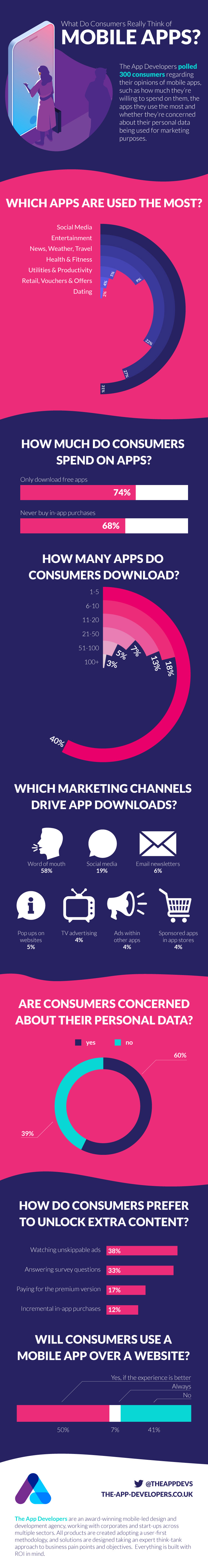 mobile apps – infographic