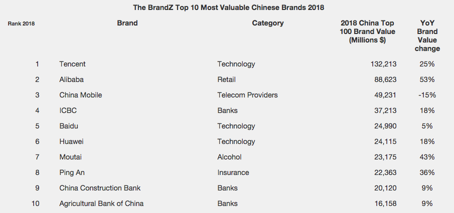 Chinese brands focus