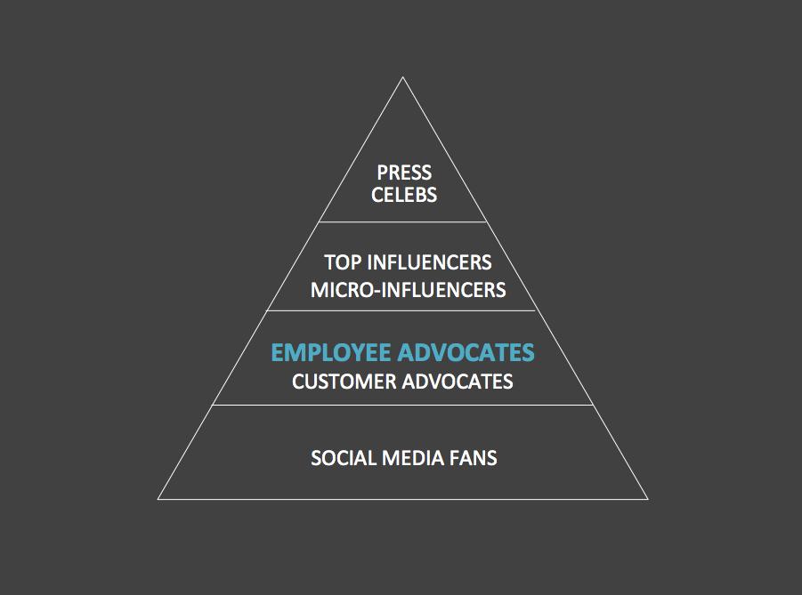 employee advocacy pyramid