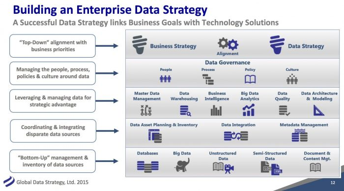 how to build a data strategy - enterprise