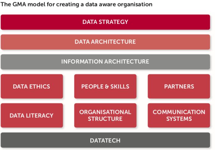 data driven organisation model