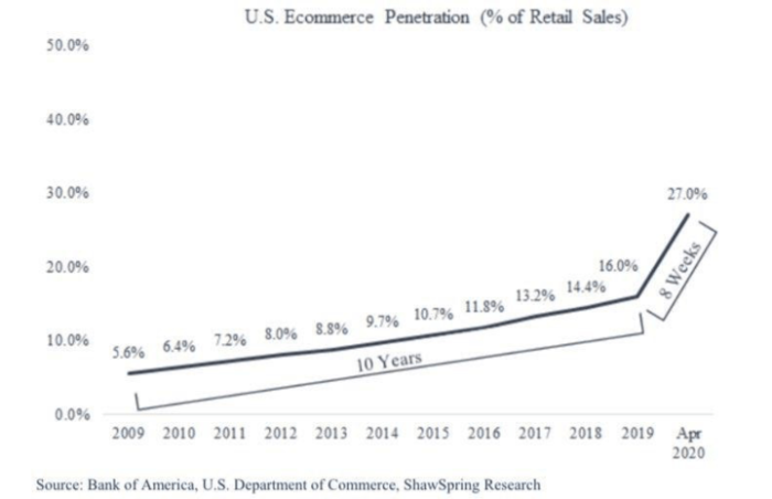 global retail stats