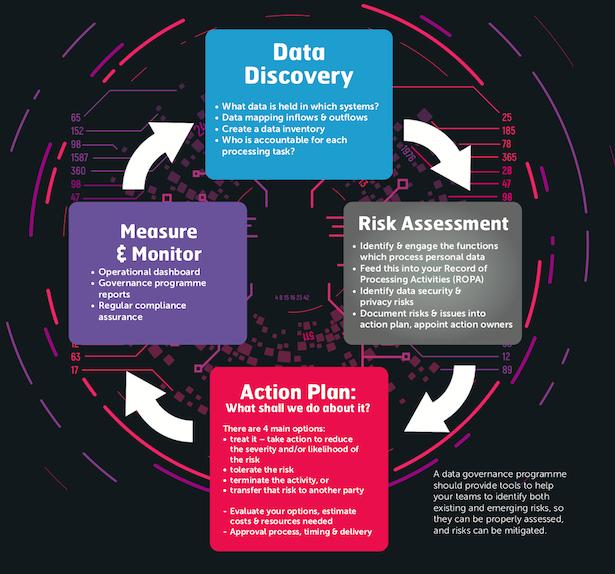 data governance risk assessment